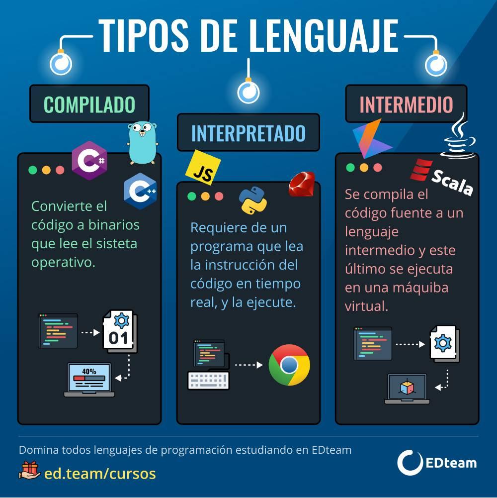 Tipos De Lenguajes De Programación Edteam