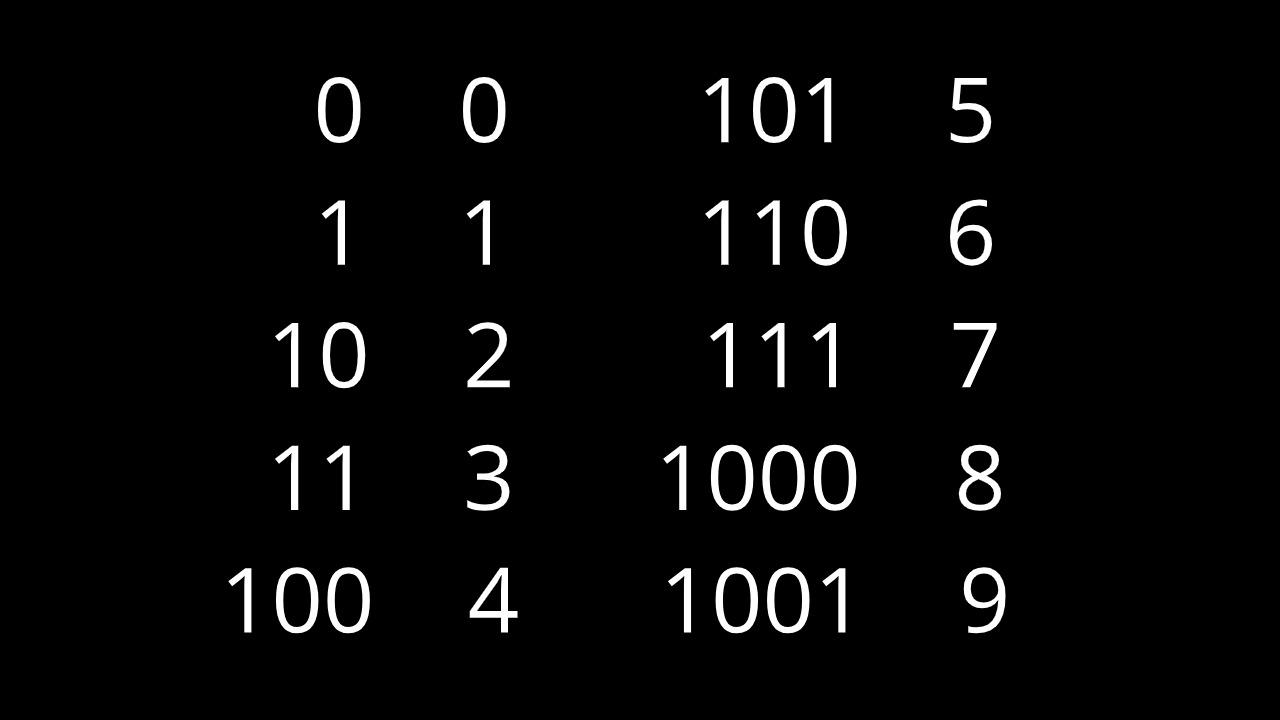 Sistemas Binarios y Decimales