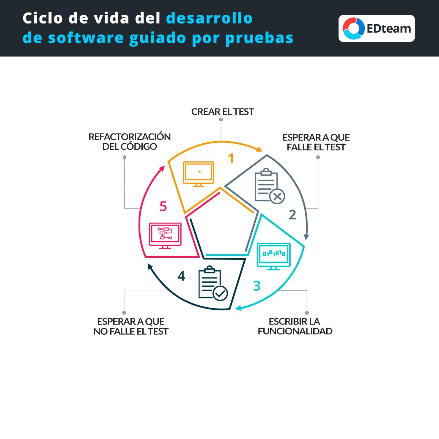 #Infografía: Ciclo de vida del desarrollo de software basado en pruebas (TDD)