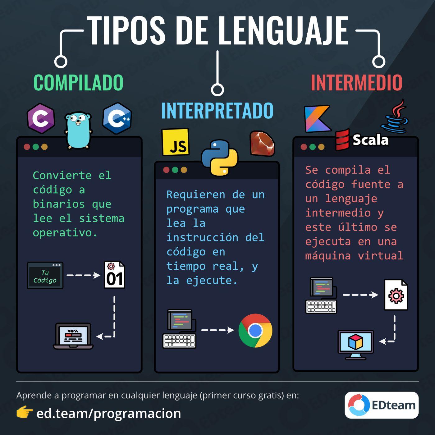 Tipos De Lenguaje De Programación Edteam